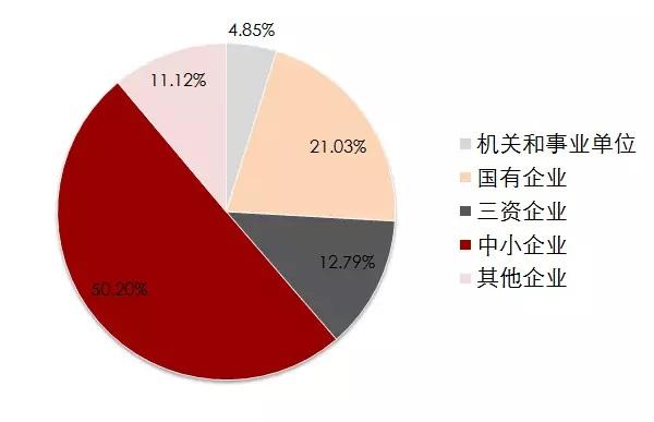 图说:本科毕业生签约单位性质 来源:上海电机学院.jpg